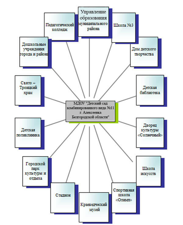 социальный паспорт муниципального образования реферат  Диаграмма социального паспорта